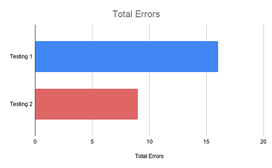 Total Errors.png