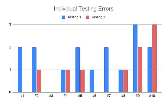 Individual Testing Errors.png