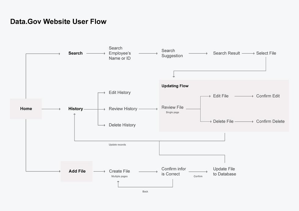 Data.Gov User Flow.png