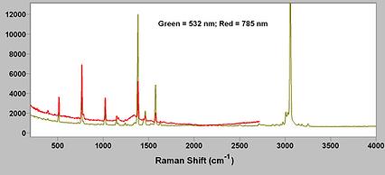 Raman spectra of naphthalene on the same spot taken with dual wavelength Raman microscope