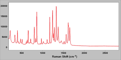 Raman spectrum of Tylenol (acetaminophen) taken with the portable Raman instrument.