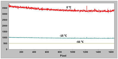CCD detector dark noise as a function of cooling temperature