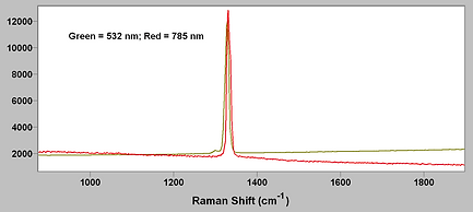 Diamond Raman spectra on the same spot taken with dual wavelength Raman microcroscope