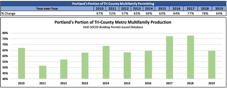 Portland's Portion of Tri County Metro M