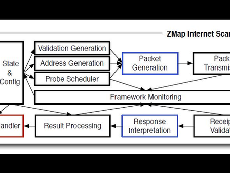 Zmap for Scanning the Internet: Scan the Entire Internet in 45 minutes