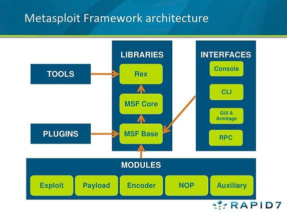 Metasploit, Part 2: Metasploit Module Types