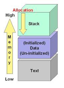 Exploit Development, Part 1: Anatomy of Buffer Overflows