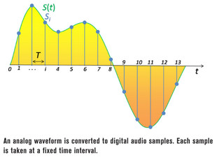 Software Defined Radio (SDR) for Hackers, Part 2: Building Our First SDR Radio (FM)