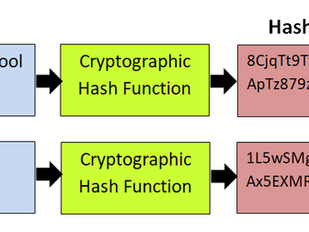 Cryptography Basics for Hackers, Part 2: Hashes and Hashing