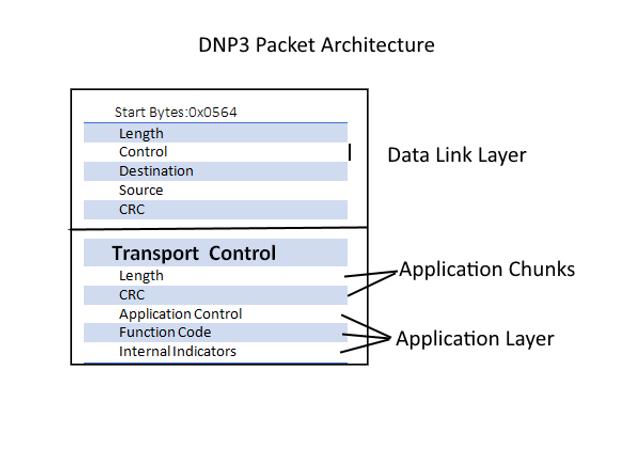 SCADA Hacking: SCADA Protocols (DNP3)