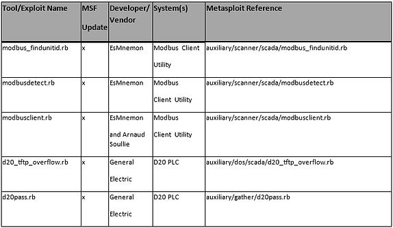 SCADA Hacking: Metasploit SCADA Modules