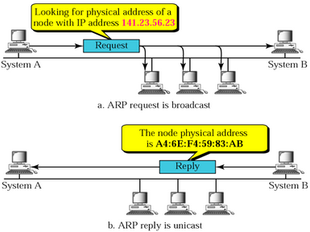 Network Basics for Hackers: Address Resolution Protocol or ARP