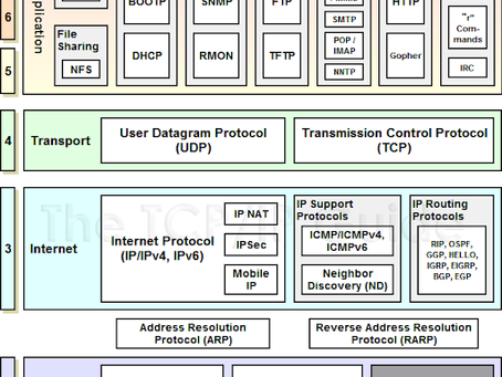 Network Basics for Hackers, TCP/IP: Part 2