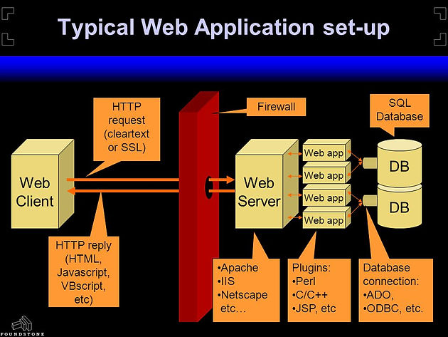 Web App Hacking: Overview and Strategy for Beginners