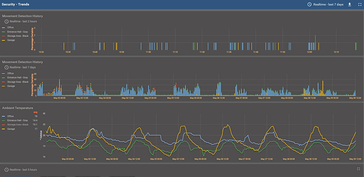 Security dashboard trend