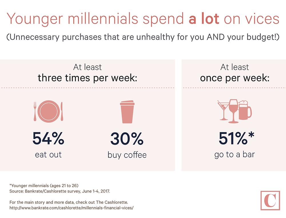 Younger Millennials Spending Survey