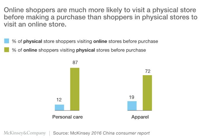McKinsey 2016 China Consumer Report