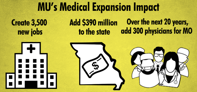MU's Medical Expansion Impact