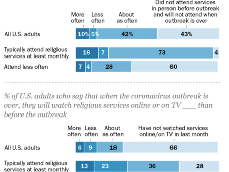 Has the coronavirus permanently changed the way people attend church? PEW Research.