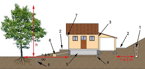 problème lié aux argiles gonflantes en rénovation intérieur