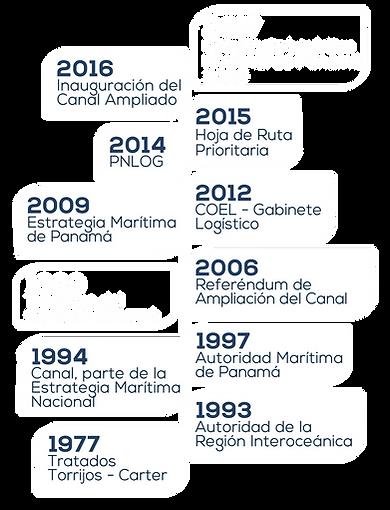 Evolución del Sector Logístico en Panamá