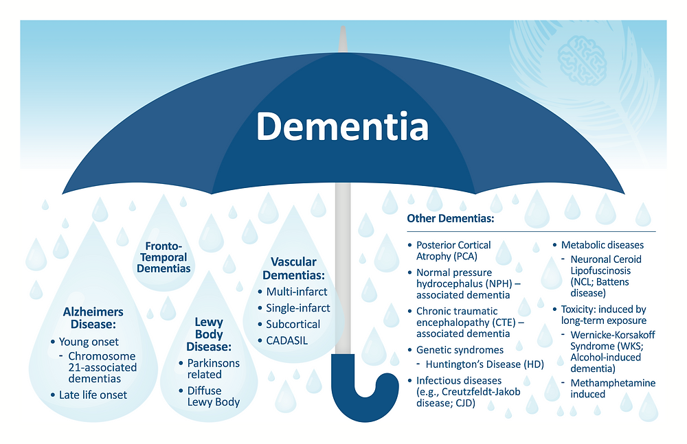 What is the difference between dementia and Alzheimer's? Dementia is an umbrella term that covers many different types of dementia. Alzheimer's is one type of dementia.