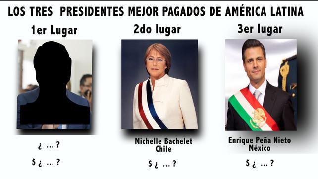 ¿Cuál es el presidente de América Latina que más gana y cuál el que menos gana? ¡Sorpresas! (video)