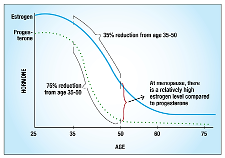 Estrogen decreases with age