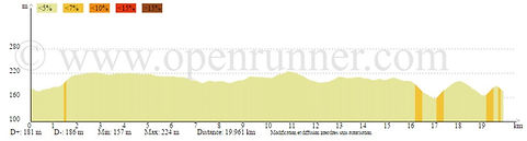 Dénivelé parcours vélo M 2016.jpg