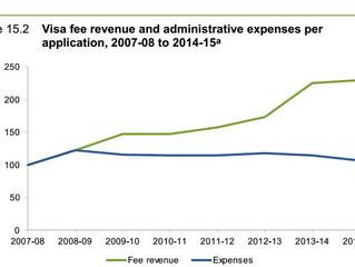 澳洲签证被批``随意``涨价,配偶签证费五年翻5倍!父母移民还想更贵?
