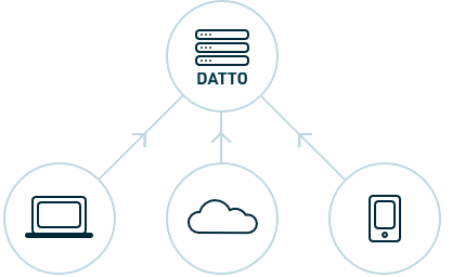 Datto Basic Structure Overview