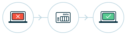 Datto Business Continuity & Disaster Recovery