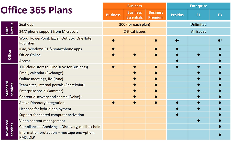 Choose the Office 365 Plan That Is Right for Your Business