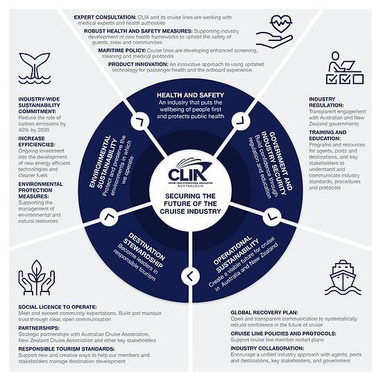 CLIA Member Policy For SARS - COV - 2 & COVID- 19