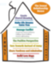 Gottman Secure Home image.PNG
