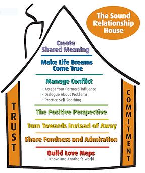 Gottman Secure Home image.PNG