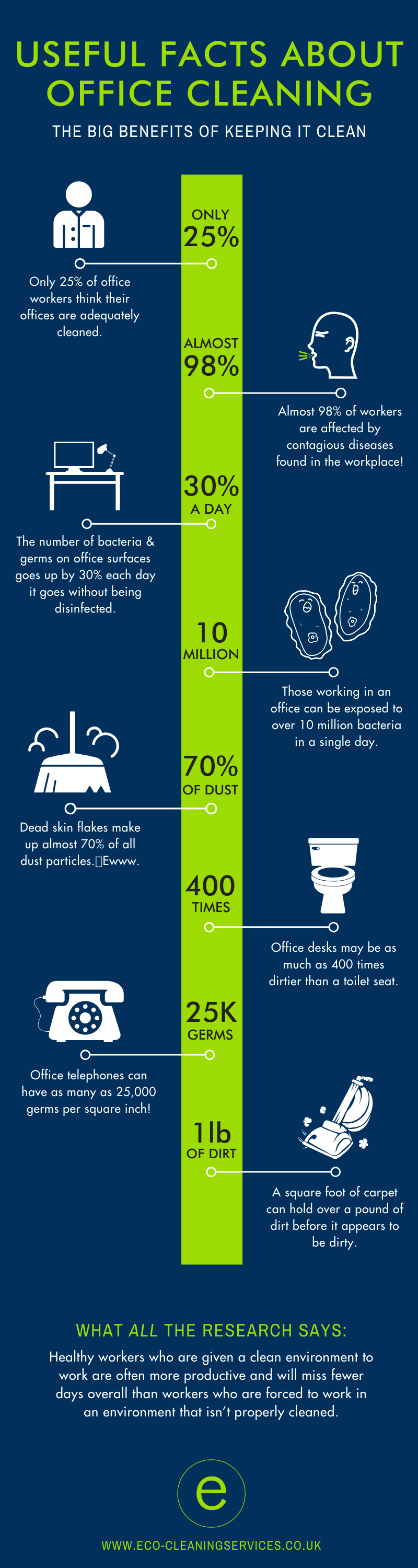 office cleaning facts eco-cleaning services