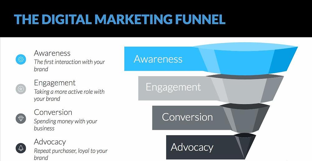 marketing funnel, marketing, funnel