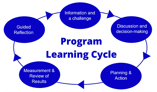 GYAJ Program Learning Cycle.PNG