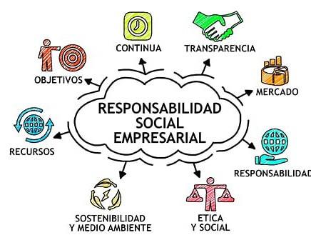 7 Principios de la gestión de la Calidad aplicados a la Responsabilidad Social