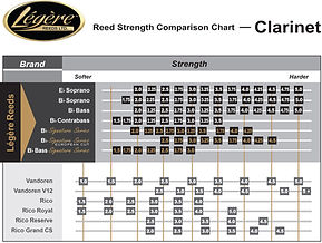 Legere Reeds - Clarinet Reed Strength Comparison Chart