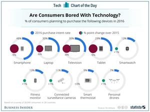 technology chart