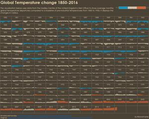 Global Temperature Change