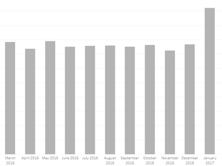 Tableau Tip – Two Years, Two Averages