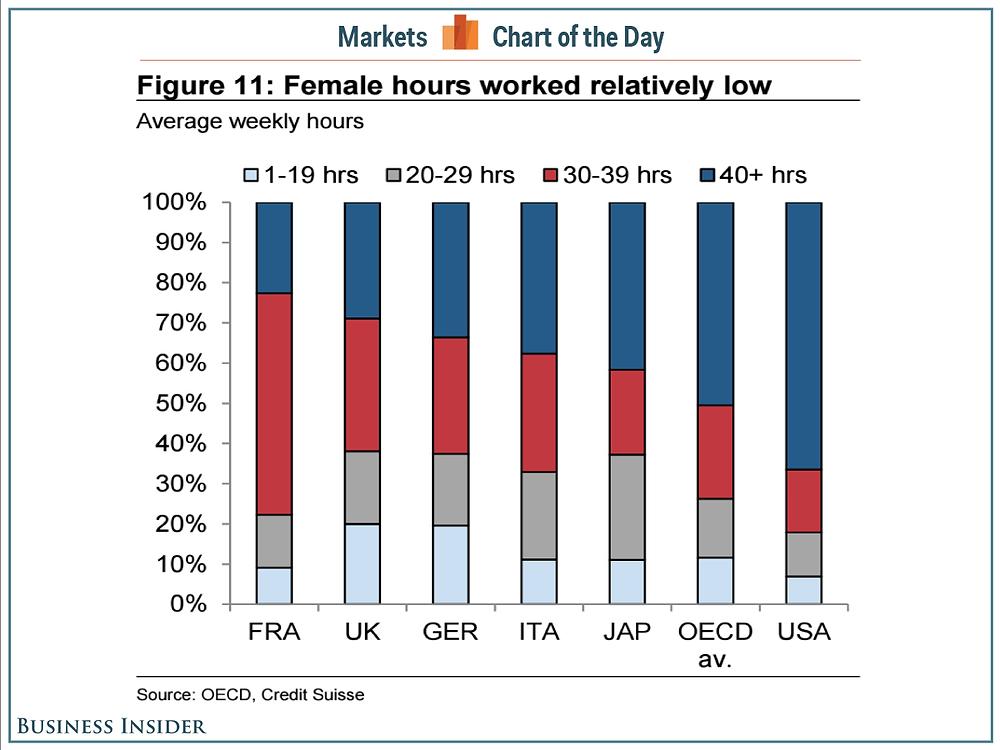 women-hours-us-vs-europe-cotd