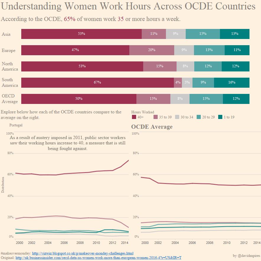 Women work hours