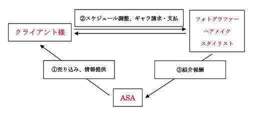 ASA Business Model