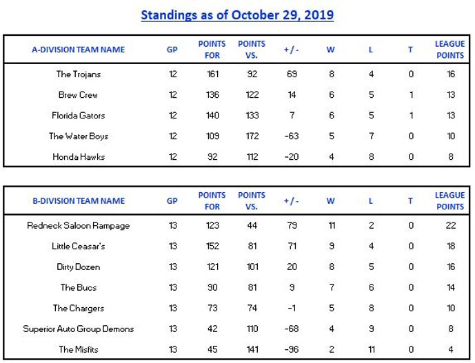 2019-10-29-Standings-Final.JPG