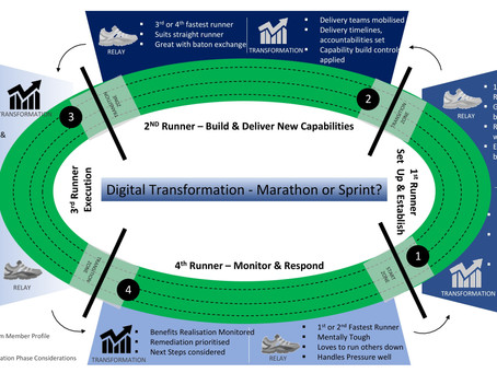 Digital Transformation - Marathon or Sprint?