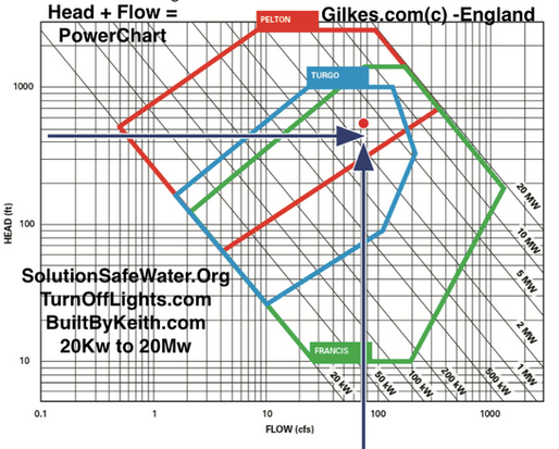 BBK20190609-Gilkes-3Turbine-Head-Flow-Po
